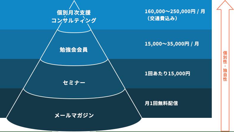 個別月次支援コンサルティング:160,000~250,000円/月(交通費込み)、勉強会会員:15,000~35,000円/月、セミナー:1回あたり15,000円、メールマガジン:月1回無料配信
